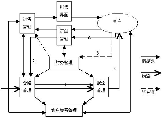 货流程图-除尘器